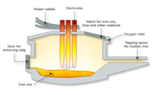electric arc furnace diagram
